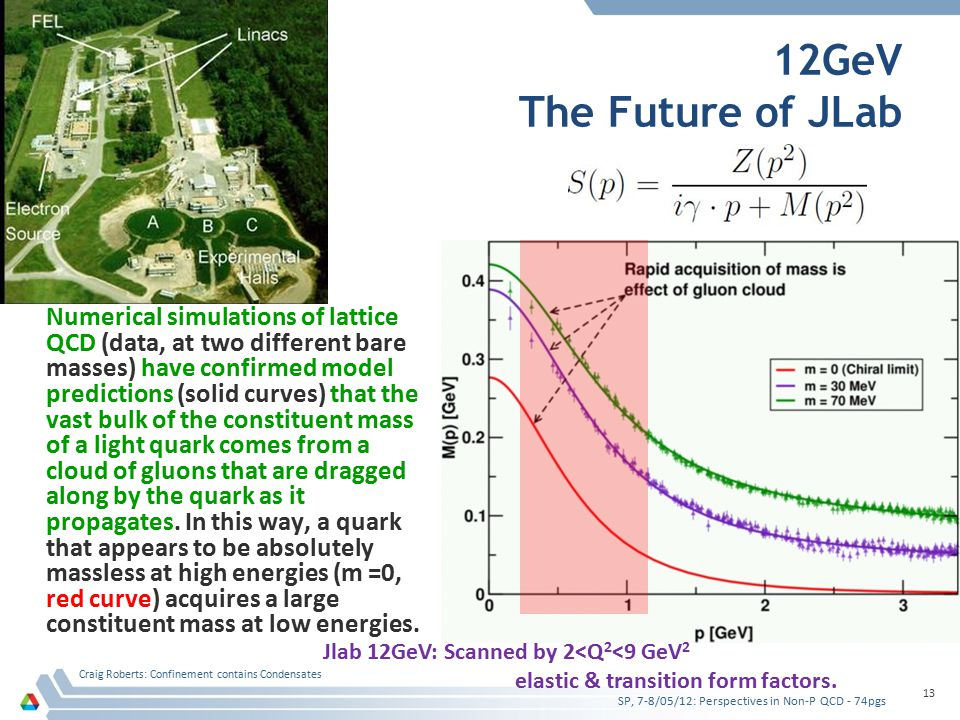 12GeV The Future of JLab Numerical simulations of lattice QCD (data, at two different bare masses) have confirmed model predictions (solid curves) tha