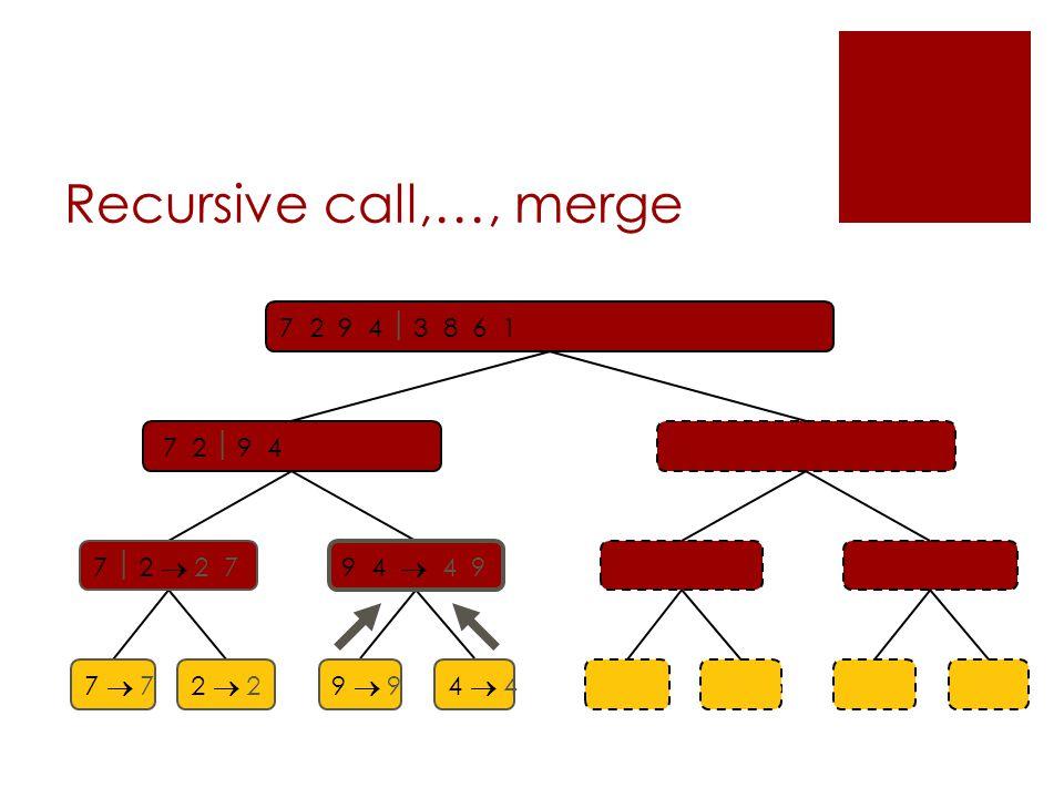 Recursive call,…, merge 7 2  9 4  2 4 7 93 8 6 1  1 3 8 6 7  2  2 7 9 4  4 9 3 8  3 86 1  1 6 7  77  72  22  23  38  86  61  1 7 2 9 4  3 8 6 1  1 2 3 4 6 7 8 9 9  94  4