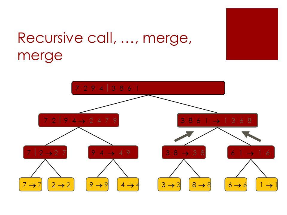 Recursive call, …, merge, merge 7 2  9 4  2 4 7 9 3 8 6 1  1 3 6 8 7  2  2 79 4  4 93 8  3 86 1  1 6 7  77  72  22  29  94  43  33  38  88  86  66  61  11  1 7 2 9 4  3 8 6 1  1 2 3 4 6 7 8 9