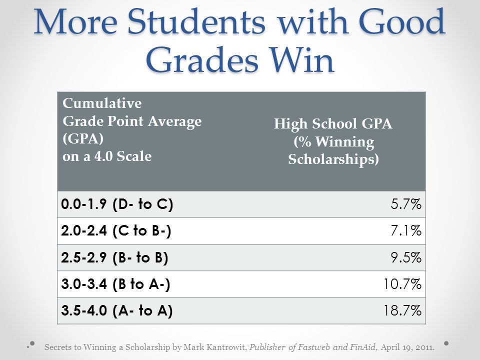 More Students with Good Grades Win Cumulative Grade Point Average (GPA) on a 4.0 Scale High School GPA (% Winning Scholarships) 0.0-1.9 (D- to C) 5.7% 2.0-2.4 (C to B-) 7.1% 2.5-2.9 (B- to B) 9.5% 3.0-3.4 (B to A-) 10.7% 3.5-4.0 (A- to A) 18.7% Secrets to Winning a Scholarship by Mark Kantrowit, Publisher of Fastweb and FinAid, April 19, 2011.