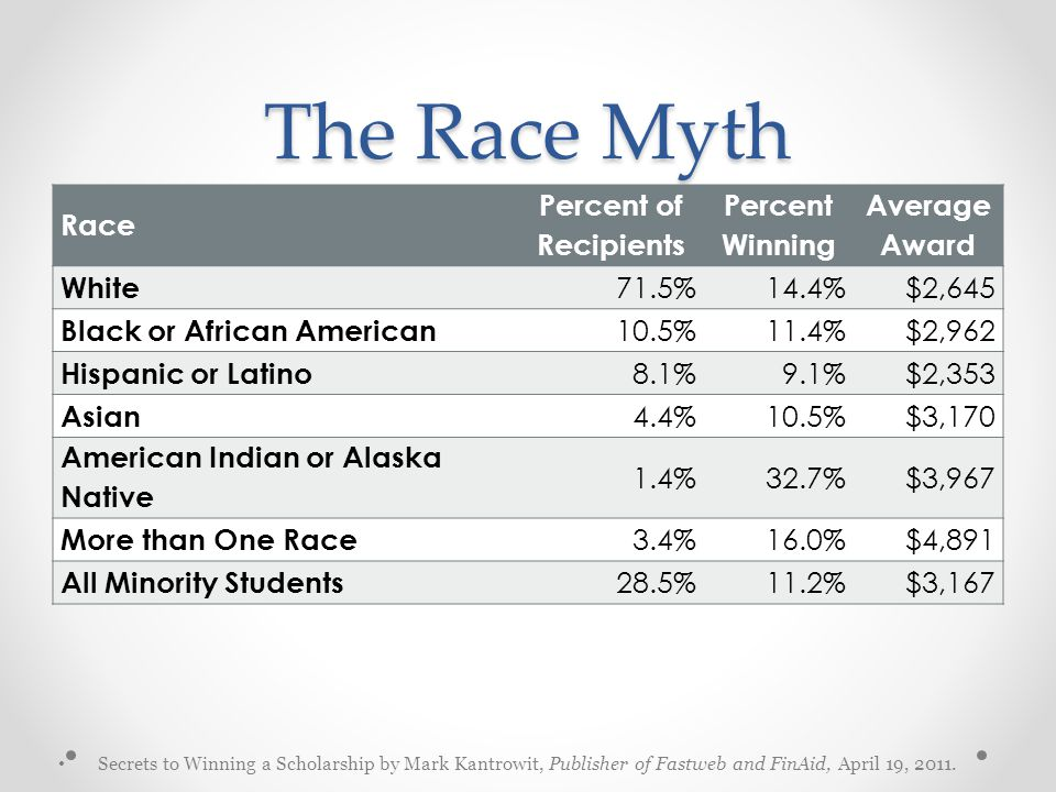 The Race Myth Race Percent of Recipients Percent Winning Average Award White 71.5%14.4%$2,645 Black or African American 10.5%11.4%$2,962 Hispanic or Latino 8.1%9.1%$2,353 Asian 4.4%10.5%$3,170 American Indian or Alaska Native 1.4%32.7%$3,967 More than One Race 3.4%16.0%$4,891 All Minority Students 28.5%11.2%$3,167 Secrets to Winning a Scholarship by Mark Kantrowit, Publisher of Fastweb and FinAid, April 19, 2011.