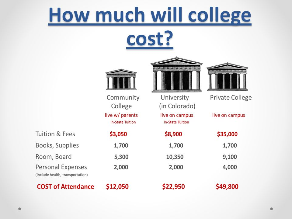 How much will college cost?