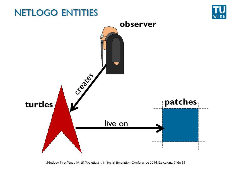 """Wurzer, Lorenz, Popov: """"NetLogo Workshop (Part 1) , in eCAADe 2012 Prague, Slide 33 """"Netlogo First Steps (Artif."""