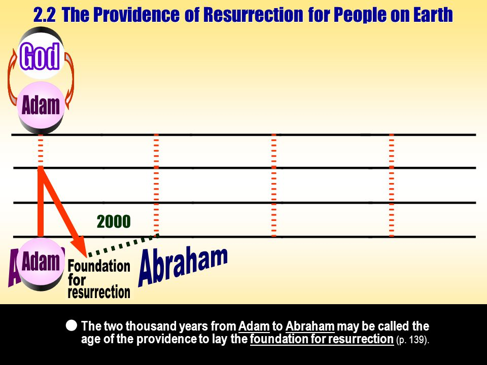 The two thousand years from Adam to Abraham may be called the age of the providence to lay the foundation for resurrection (p.