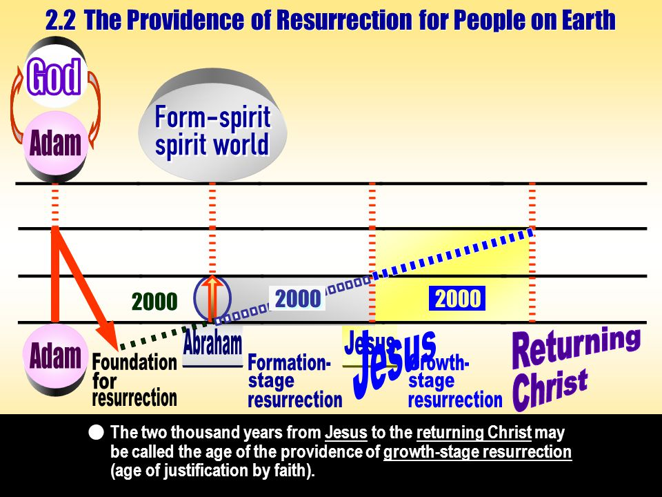 The two thousand years from Jesus to the returning Christ may be called the age of the providence of growth-stage resurrection (age of justification by faith).