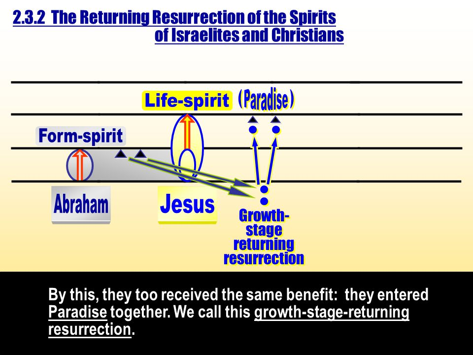 Growth- stage returning resurrection Growth- stage returning resurrection ___________ ______________ ___________ _____________ ___________ _____________ ___________ _____________ ( ( ) ) By this, they too received the same benefit: they entered Paradise together.