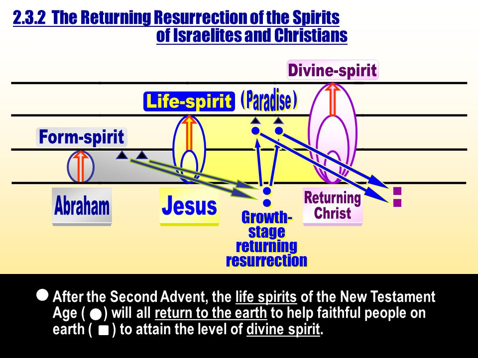 ___________ ______________ ___________ _____________ ___________ _____________ ___________ _____________ Growth- stage returning resurrection Growth- stage returning resurrection ( ( ) )  After the Second Advent, the life spirits of the New Testament Age ( ) will all return to the earth to help faithful people on earth ( ) to attain the level of divine spirit.