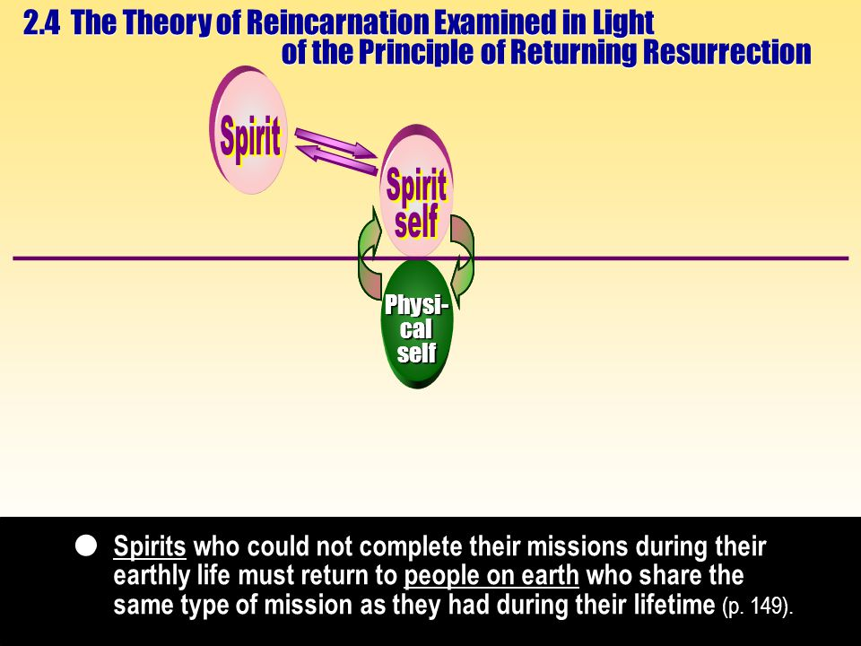 Physi-calself 2.4 The Theory of Reincarnation Examined in Light of the Principle of Returning Resurrection Spirits who could not complete their missions during their earthly life must return to people on earth who share the same type of mission as they had during their lifetime (p.