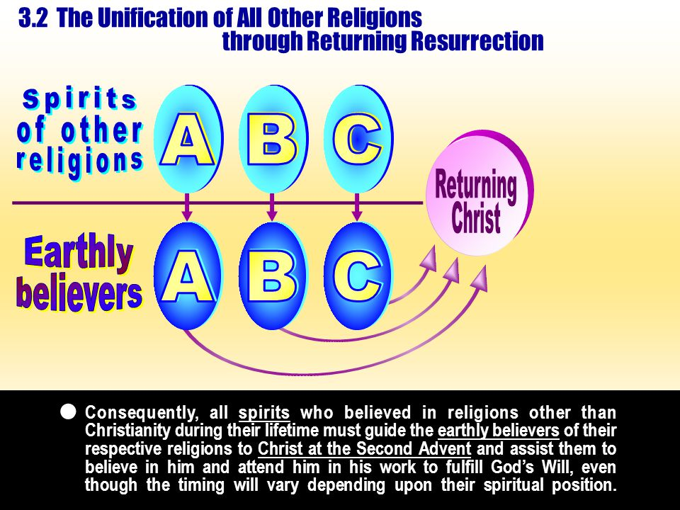 3.2 The Unification of All Other Religions through Returning Resurrection Consequently, all spirits who believed in religions other than Christianity during their lifetime must guide the earthly believers of their respective religions to Christ at the Second Advent and assist them to believe in him and attend him in his work to fulfill God's Will, even though the timing will vary depending upon their spiritual position.