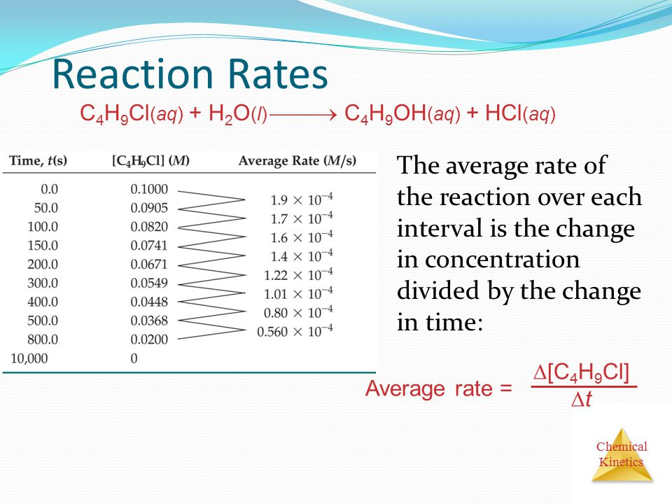 Chemical Kinetics Reaction Rates The average rate of the reaction over each interval is the change in concentration divided by the change in time: Average rate =  [C 4 H 9 Cl]  t C 4 H 9 Cl (aq) + H 2 O (l)  C 4 H 9 OH (aq) + HCl (aq)