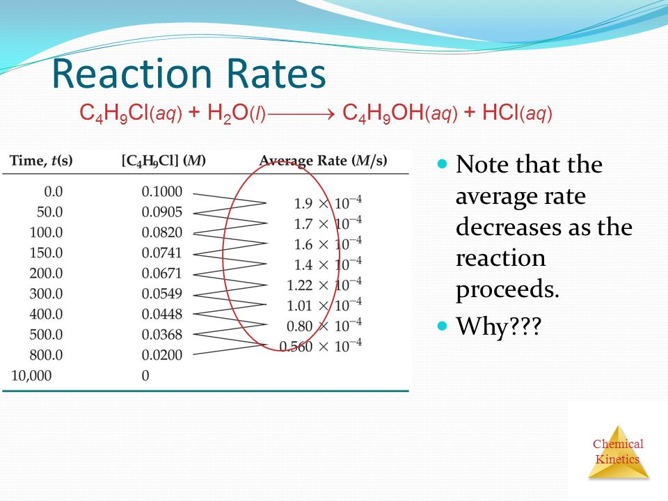 Chemical Kinetics Reaction Rates Note that the average rate decreases as the reaction proceeds. Why??? C 4 H 9 Cl (aq) + H 2 O (l)  C 4 H 9 OH (aq)
