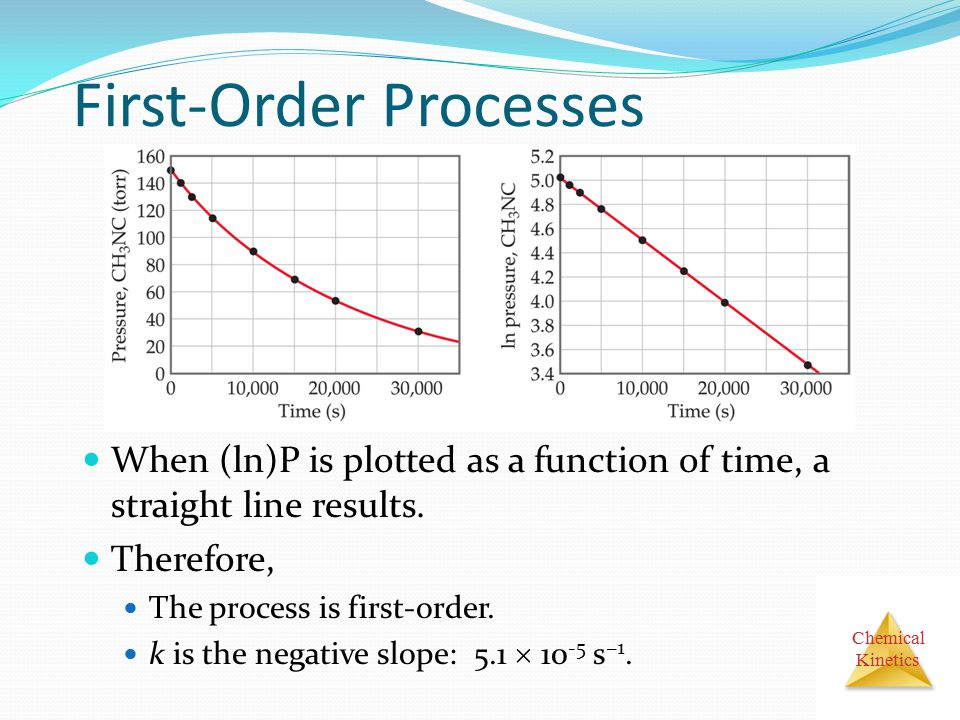 Chemical Kinetics First-Order Processes When (ln)P is plotted as a function of time, a straight line results.