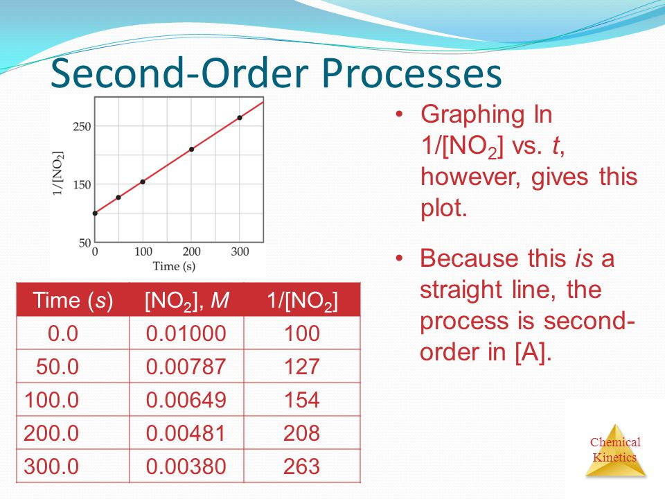 Chemical Kinetics Second-Order Processes Time (s)[NO 2 ], M1/[NO 2 ] 0.00.01000100 50.00.00787127 100.00.00649154 200.00.00481208 300.00.00380263 Grap