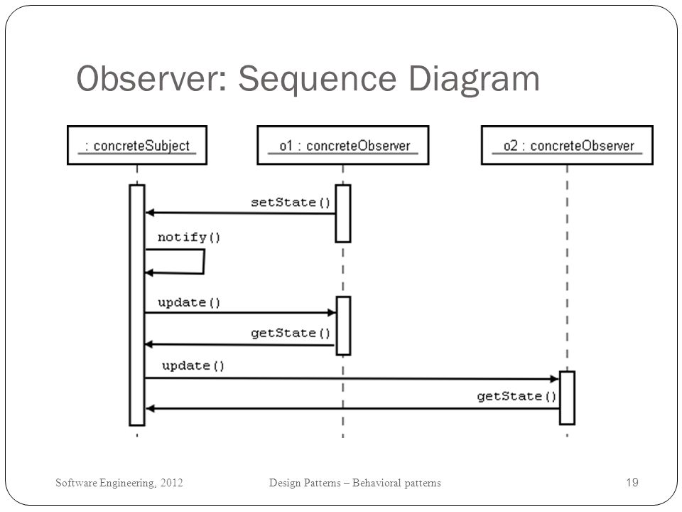 Software Engineering, 2012 Design Patterns – Behavioral patterns 20 Observer: intent and context Define a one-to-many dependency between objects so that when one object changes state, all its dependents are notified and updated automatically apply Observer when an abstraction has two aspects, one dependent on the other.