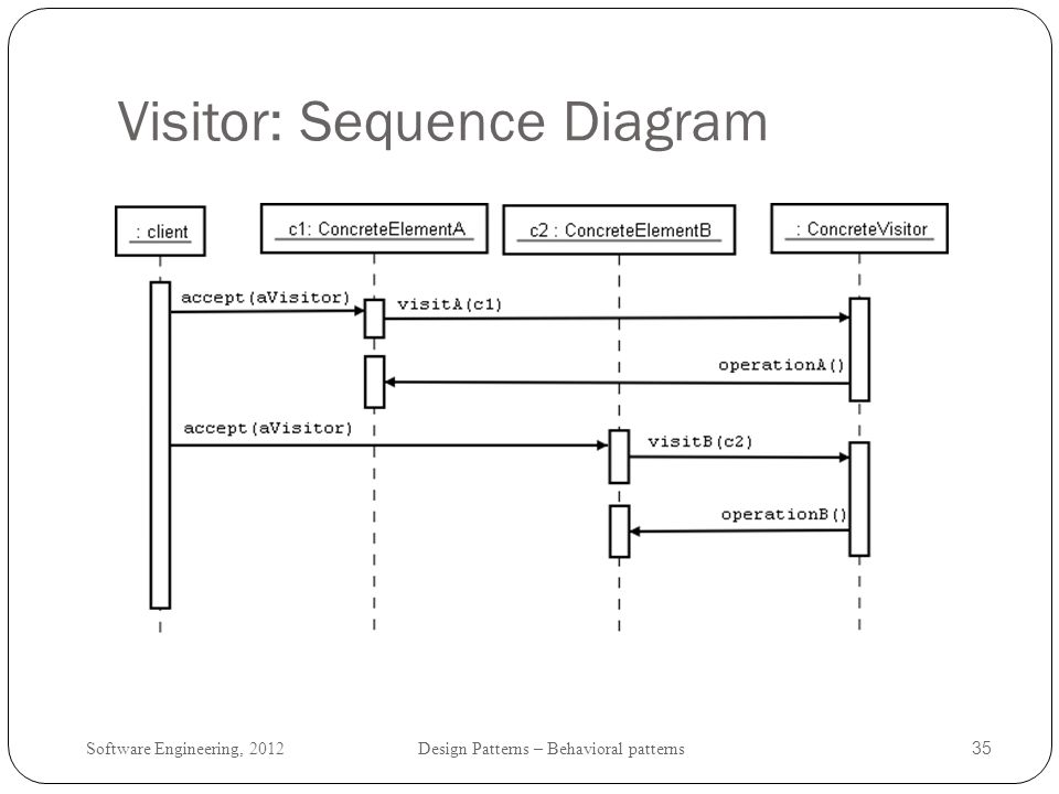 Software Engineering, 2012 Design Patterns – Behavioral patterns 36 Visitor: Intent and context represent an operation to be performed on a set of related classes without changing the classes.