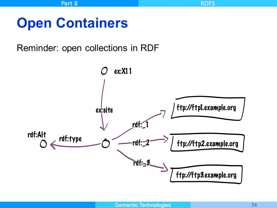 Master Informatique 34 Semantic Technologies Part 8RDFS Open Containers Reminder: open collections in RDF