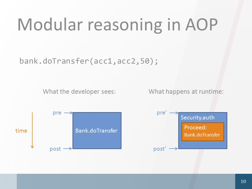 Modular reasoning in AOP 10 Bank.doTransfer pre post Security.auth pre' post' What the developer sees:What happens at runtime: time bank.doTransfer(ac