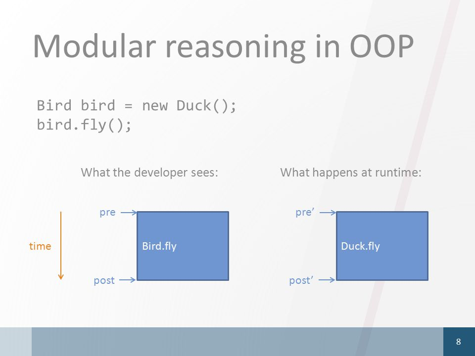 Modular reasoning in OOP 8 Bird.fly pre post Duck.fly pre' post' Bird bird = new Duck(); bird.fly(); What the developer sees:What happens at runtime: