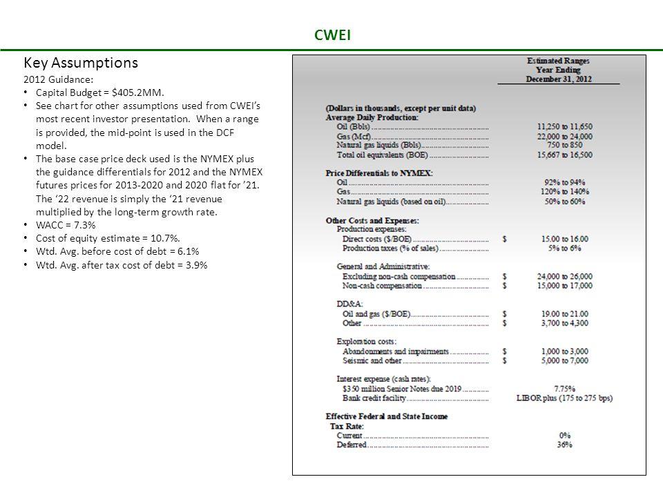 CWEI Key Assumptions 2012 Guidance: Capital Budget = $405.2MM.