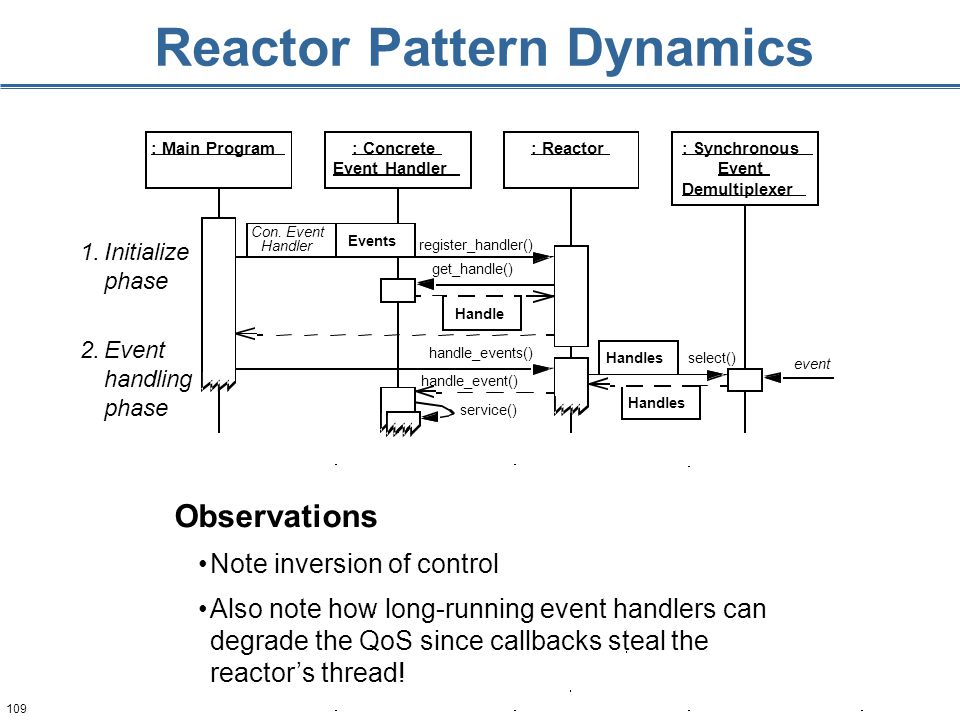 109 Reactor Pattern Dynamics : Main Program: Concrete Event Handler : Reactor: Synchronous Event Demultiplexer register_handler() get_handle() handle_events() select() handle_event() Handle Handles Con.