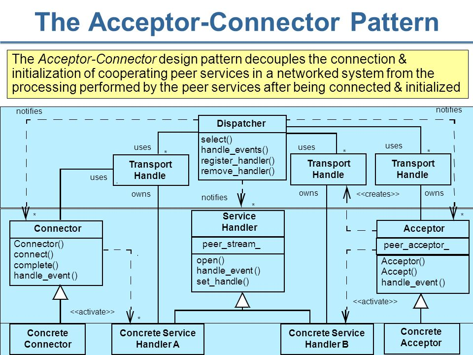 110 The Acceptor-Connector Pattern The Acceptor-Connector design pattern decouples the connection & initialization of cooperating peer services in a networked system from the processing performed by the peer services after being connected & initialized