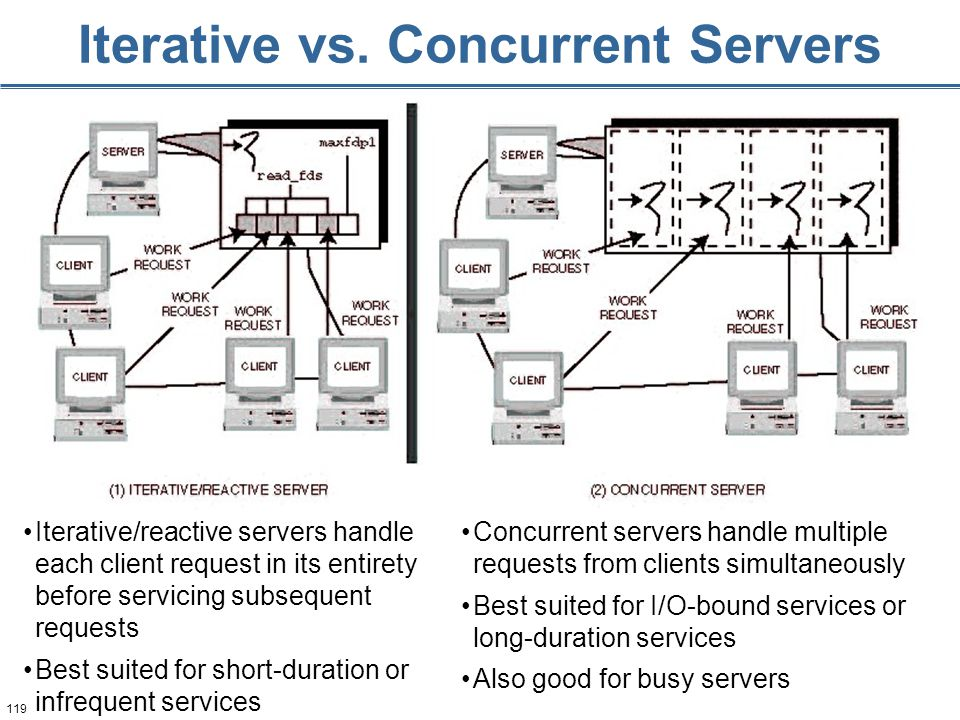 119 Iterative vs. Concurrent Servers Iterative/reactive servers handle each client request in its entirety before servicing subsequent requests Best s