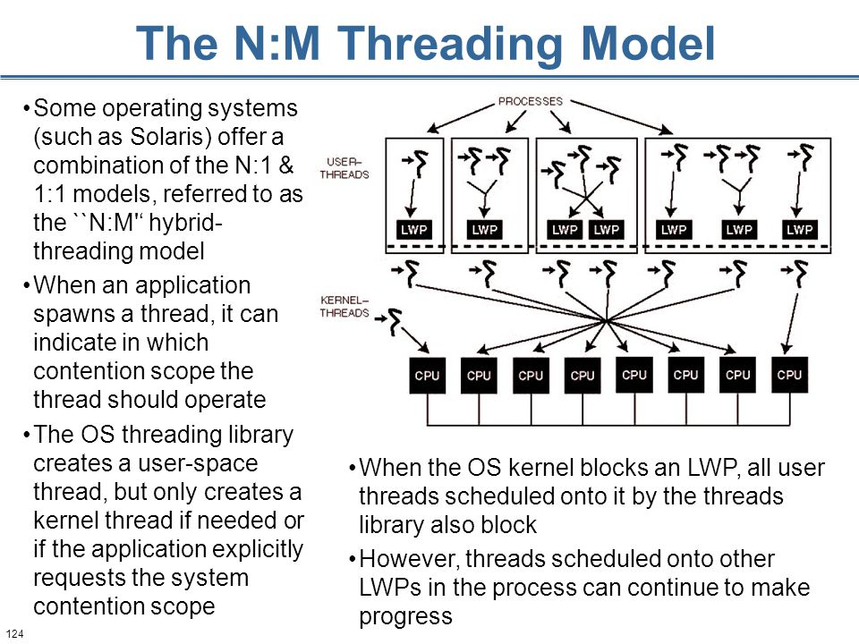 124 The N:M Threading Model Some operating systems (such as Solaris) offer a combination of the N:1 & 1:1 models, referred to as the ``N:M ' hybrid- threading model When an application spawns a thread, it can indicate in which contention scope the thread should operate The OS threading library creates a user-space thread, but only creates a kernel thread if needed or if the application explicitly requests the system contention scope When the OS kernel blocks an LWP, all user threads scheduled onto it by the threads library also block However, threads scheduled onto other LWPs in the process can continue to make progress