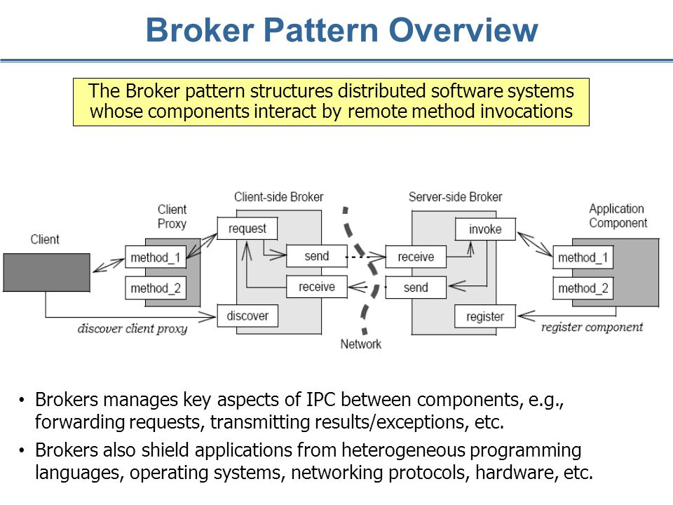 Broker Pattern Overview The Broker pattern structures distributed software systems whose components interact by remote method invocations Brokers manages key aspects of IPC between components, e.g., forwarding requests, transmitting results/exceptions, etc.