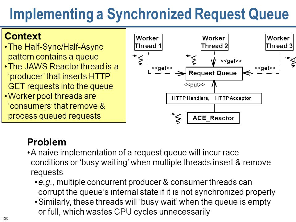 130 Context The Half-Sync/Half-Async pattern contains a queue The JAWS Reactor thread is a 'producer' that inserts HTTP GET requests into the queue Worker pool threads are 'consumers' that remove & process queued requests > Worker Thread 1 Worker Thread 3 ACE_Reactor Request Queue HTTP AcceptorHTTP Handlers, Worker Thread 2 Implementing a Synchronized Request Queue Problem A naive implementation of a request queue will incur race conditions or 'busy waiting' when multiple threads insert & remove requests e.g., multiple concurrent producer & consumer threads can corrupt the queue's internal state if it is not synchronized properly Similarly, these threads will 'busy wait' when the queue is empty or full, which wastes CPU cycles unnecessarily