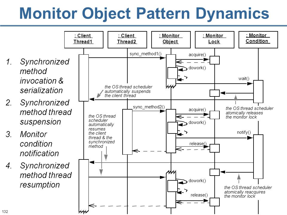 132 Monitor Object Pattern Dynamics the OS thread scheduler atomically reacquires the monitor lock the OS thread scheduler atomically releases the monitor lock 1.Synchronized method invocation & serialization 2.Synchronized method thread suspension 3.Monitor condition notification 4.Synchronized method thread resumption