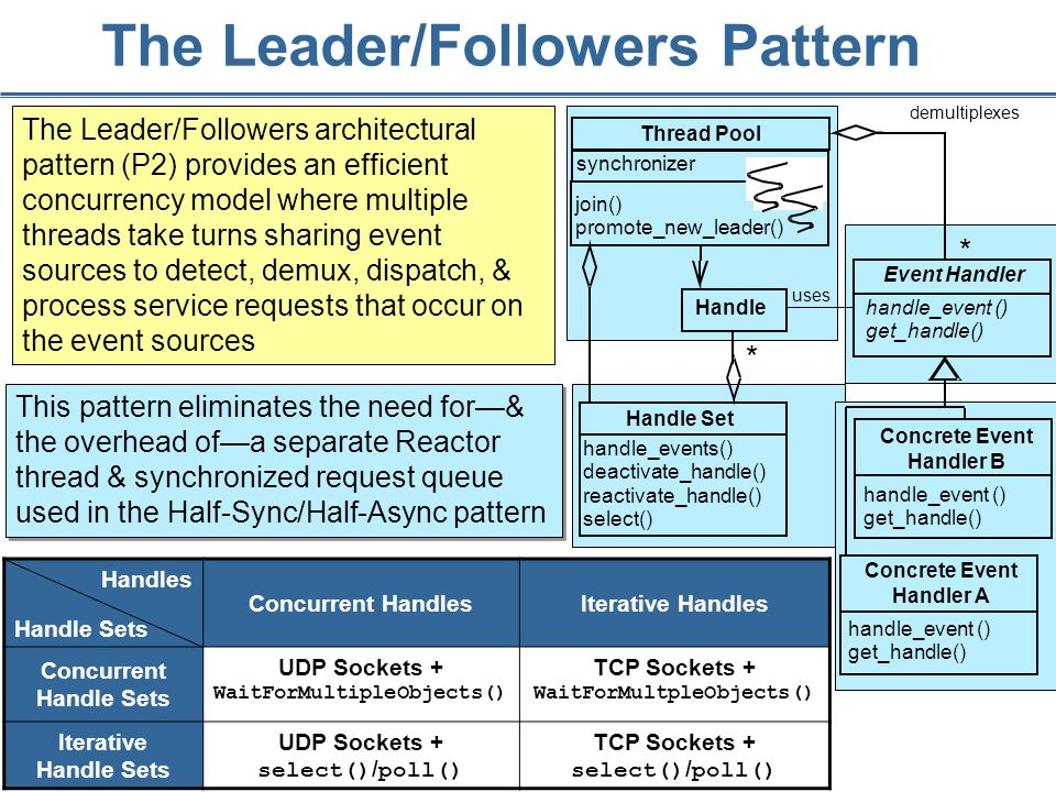 137 The Leader/Followers Pattern This pattern eliminates the need for—& the overhead of—a separate Reactor thread & synchronized request queue used in the Half-Sync/Half-Async pattern The Leader/Followers architectural pattern (P2) provides an efficient concurrency model where multiple threads take turns sharing event sources to detect, demux, dispatch, & process service requests that occur on the event sources Handles Handle Sets Concurrent HandlesIterative Handles Concurrent Handle Sets UDP Sockets + WaitForMultipleObjects() TCP Sockets + WaitForMultpleObjects() Iterative Handle Sets UDP Sockets + select() / poll() TCP Sockets + select() / poll() Handle uses demultiplexes * * Handle Set handle_events() deactivate_handle() reactivate_handle() select() Event Handler handle_event () get_handle() Concrete Event Handler B handle_event () get_handle() Concrete Event Handler A handle_event () get_handle() Thread Pool join() promote_new_leader() synchronizer