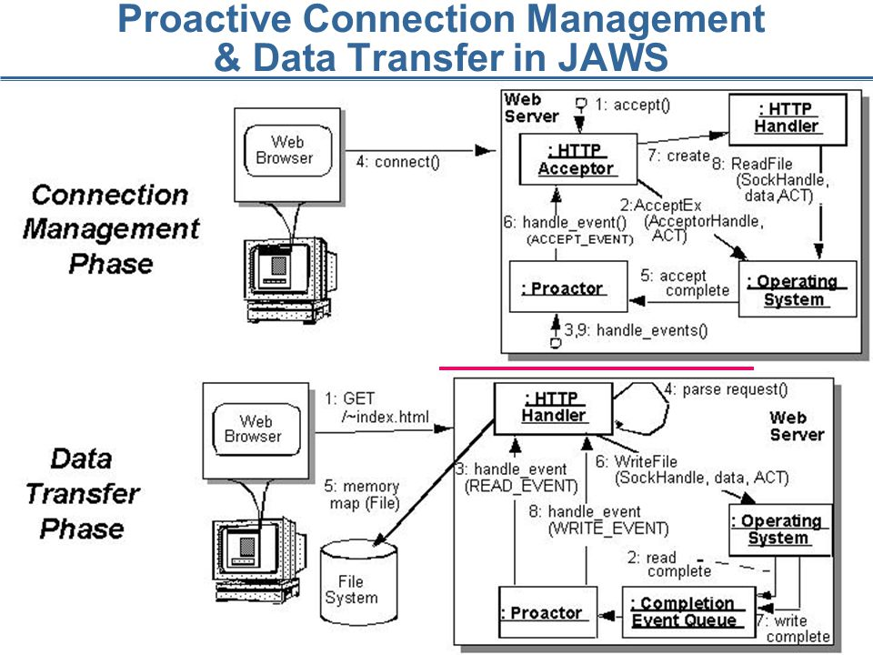 145 Proactive Connection Management & Data Transfer in JAWS
