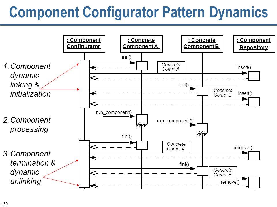 153 Component Configurator Pattern Dynamics run_component() fini() remove() fini() Comp.