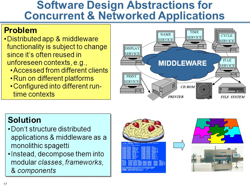 17 Software Design Abstractions for Concurrent & Networked Applications Problem Distributed app & middleware functionality is subject to change since it's often reused in unforeseen contexts, e.g., Accessed from different clients Run on different platforms Configured into different run- time contexts MIDDLEWARE Solution Don't structure distributed applications & middleware as a monolithic spagetti Instead, decompose them into modular classes, frameworks, & components Solution Don't structure distributed applications & middleware as a monolithic spagetti Instead, decompose them into modular classes, frameworks, & components