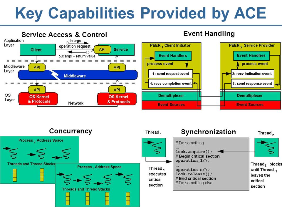 20 Service Access & Control Event Handling Concurrency Key Capabilities Provided by ACE Synchronization