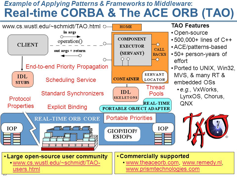 25 Example of Applying Patterns & Frameworks to Middleware: Real-time CORBA & The ACE ORB (TAO) TAO Features Open-source 500,000+ lines of C++ ACE/patterns-based 50+ person-years of effort Ported to UNIX, Win32, MVS, & many RT & embedded OSs e.g., VxWorks, LynxOS, Chorus, QNX www.cs.wustl.edu/~schmidt/TAO.html Large open-source user community www.cs.wustl.edu/~schmidt/TAO- users.htmlwww.cs.wustl.edu/~schmidt/TAO- users.html Commercially supported www.theaceorb.com, www.remedy.nl, www.prismtechnologies.comwww.theaceorb.comwww.remedy.nl www.prismtechnologies.com Protocol Properties Explicit Binding Thread Pools Scheduling Service Standard Synchronizers Portable Priorities End-to-end Priority Propagation