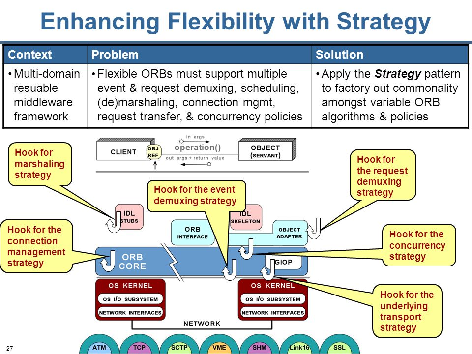 27 Enhancing Flexibility with Strategy ContextProblemSolution Multi-domain resuable middleware framework Flexible ORBs must support multiple event & request demuxing, scheduling, (de)marshaling, connection mgmt, request transfer, & concurrency policies Apply the Strategy pattern to factory out commonality amongst variable ORB algorithms & policies Hook for the concurrency strategy Hook for the request demuxing strategy Hook for marshaling strategy Hook for the connection management strategy Hook for the underlying transport strategy Hook for the event demuxing strategy