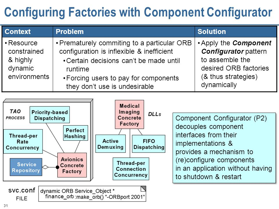 31 Configuring Factories with Component Configurator ContextProblemSolution Resource constrained & highly dynamic environments Prematurely commiting to a particular ORB configuration is inflexible & inefficient Certain decisions can't be made until runtime Forcing users to pay for components they don't use is undesirable Apply the Component Configurator pattern to assemble the desired ORB factories (& thus strategies) dynamically Component Configurator (P2) decouples component interfaces from their implementations & provides a mechanism to (re)configure components in an application without having to shutdown & restart Component Configurator (P2) decouples component interfaces from their implementations & provides a mechanism to (re)configure components in an application without having to shutdown & restart finance_orb