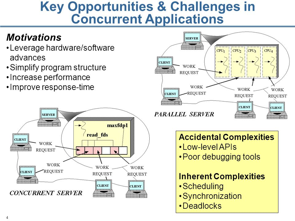 45 Solution Apply the Layers pattern (P1) to create a multi-tier architecture that separates concerns between groups of tasks occurring at distinct layers in the distributed system Solution Apply the Layers pattern (P1) to create a multi-tier architecture that separates concerns between groups of tasks occurring at distinct layers in the distributed system Separating Concerns Between Tiers Context Distributed systems are now common due to the advent of The global Internet Ubiquitous mobile & embedded devices Problem It's hard to build distributed systems due to the complexity associated with many capabilities at many levels of abstraction Services in the middle tier participate in various types of tasks, e.g., Workflow of integrated business processes Connect to databases & other backend systems for data storage & access Database Tier e.g., persistent data DB Server DB Server Middle Tier e.g., common business logic comp Application Server Presentation Tier e.g., thin client displays Client