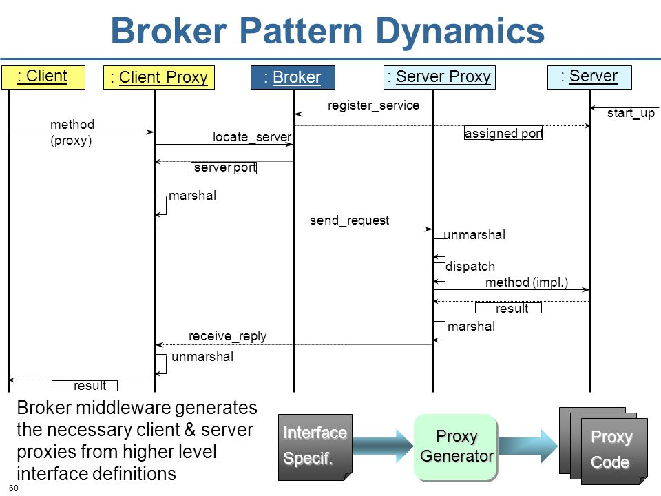 60 Broker Pattern Dynamics method (proxy) locate_server server port send_request marshal unmarshal dispatch method (impl.) result marshal receive_reply unmarshal result start_up register_service : Broker: Client Proxy : Server Proxy : Client: Server assigned port Broker middleware generates the necessary client & server proxies from higher level interface definitions Proxy Generator ProxyCode InterfaceSpecif.