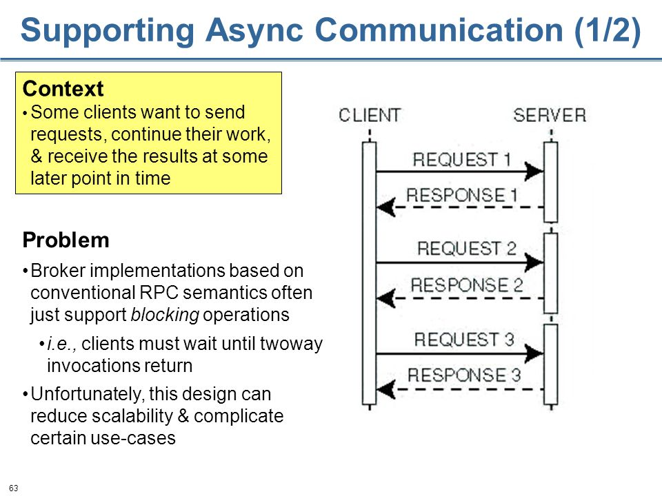 63 Supporting Async Communication (1/2) Context Some clients want to send requests, continue their work, & receive the results at some later point in time Problem Broker implementations based on conventional RPC semantics often just support blocking operations i.e., clients must wait until twoway invocations return Unfortunately, this design can reduce scalability & complicate certain use-cases