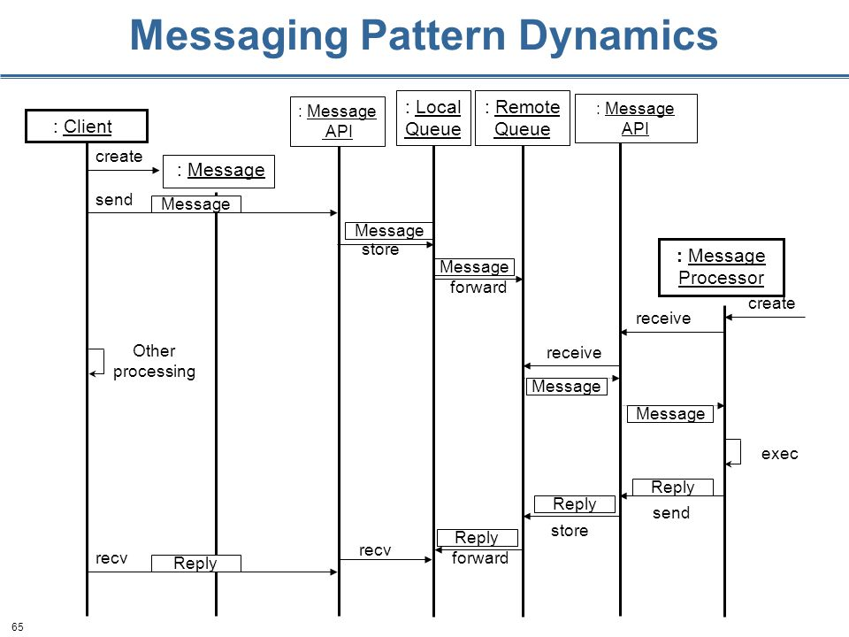 65 Messaging Pattern Dynamics : Client : Message create store Message forward Message : Message Processor create receive Message exec send Message : Message API : Local Queue : Remote Queue : Message API Reply store forward Reply recv Reply send Reply recv Other processing