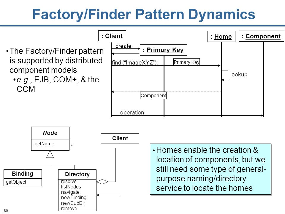80 Factory/Finder Pattern Dynamics Homes enable the creation & location of components, but we still need some type of general- purpose naming/directory service to locate the homes find ( ImageXYZ ); Primary Key Component operation lookup : Client : Home : Component : Primary Key create Node Binding Directory * resolve listNodes navigate newBinding newSubDir remove getName getObject Client The Factory/Finder pattern is supported by distributed component models e.g., EJB, COM+, & the CCM