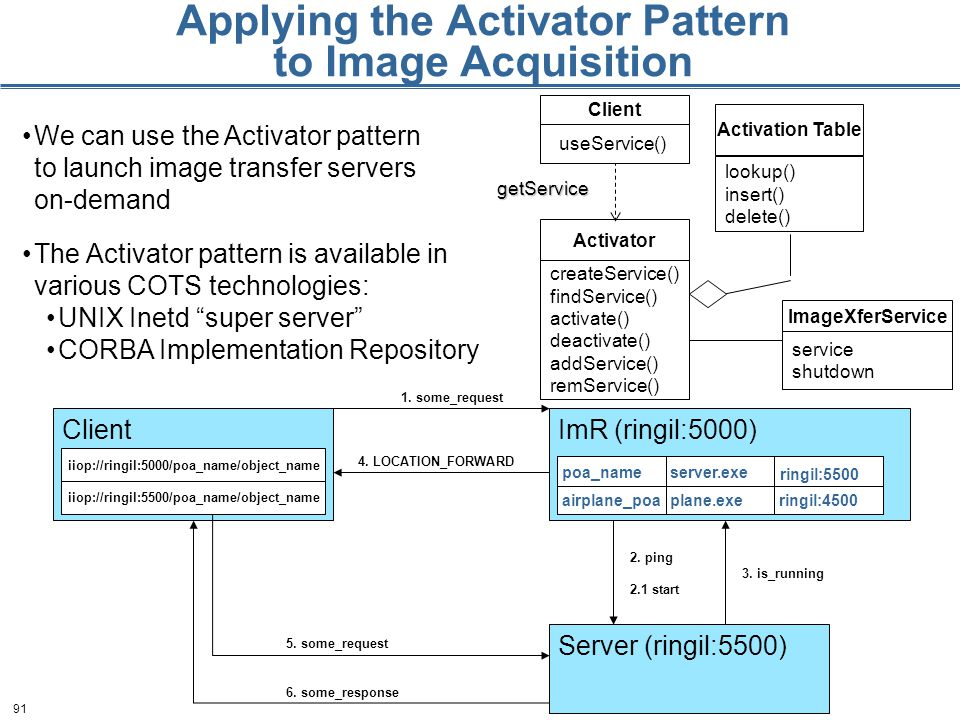 91 ImR (ringil:5000)Client ringil:4500plane.exeairplane_poa server.exepoa_name ringil:5500 iiop://ringil:5000/poa_name/object_name Applying the Activator Pattern to Image Acquisition Activator createService() findService() activate() deactivate() addService() remService() Activation Table lookup() insert() delete() getService Client useService() ImageXferService service shutdown Server (ringil:5500) 1.
