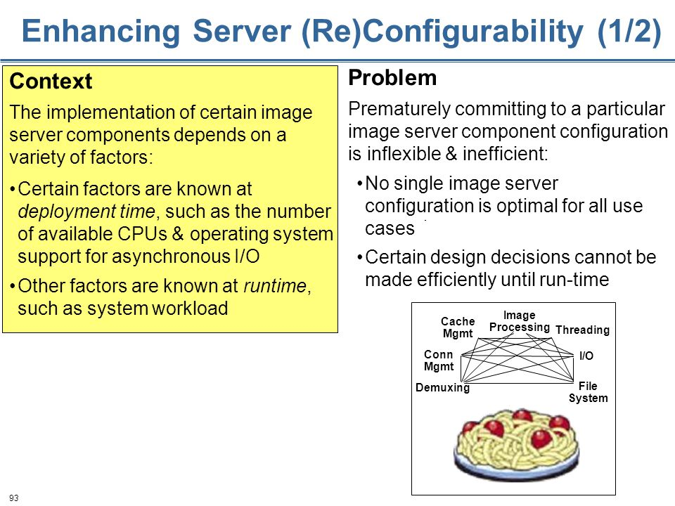 93 Enhancing Server (Re)Configurability (1/2) Certain factors are known at deployment time, such as the number of available CPUs & operating system support for asynchronous I/O Other factors are known at runtime, such as system workload Context The implementation of certain image server components depends on a variety of factors: Problem Prematurely committing to a particular image server component configuration is inflexible & inefficient: No single image server configuration is optimal for all use cases Certain design decisions cannot be made efficiently until run-time Image Processing Conn Mgmt Cache Mgmt Threading Demuxing File System I/O