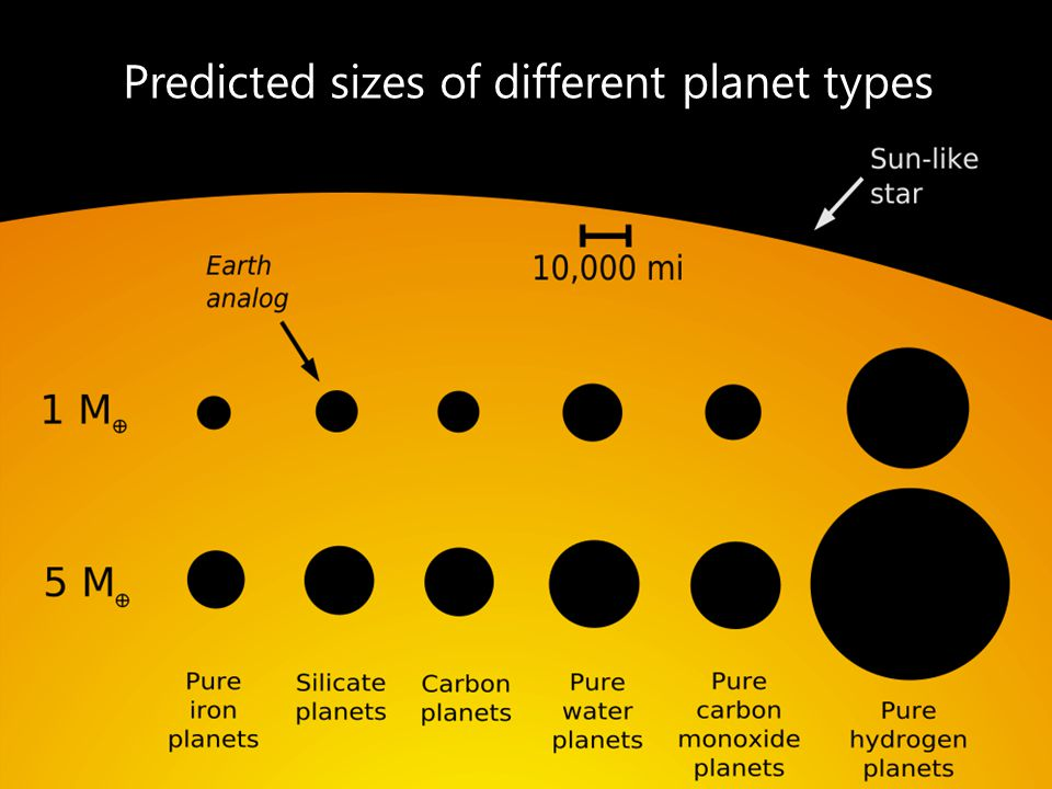 Predicted sizes of different planet types