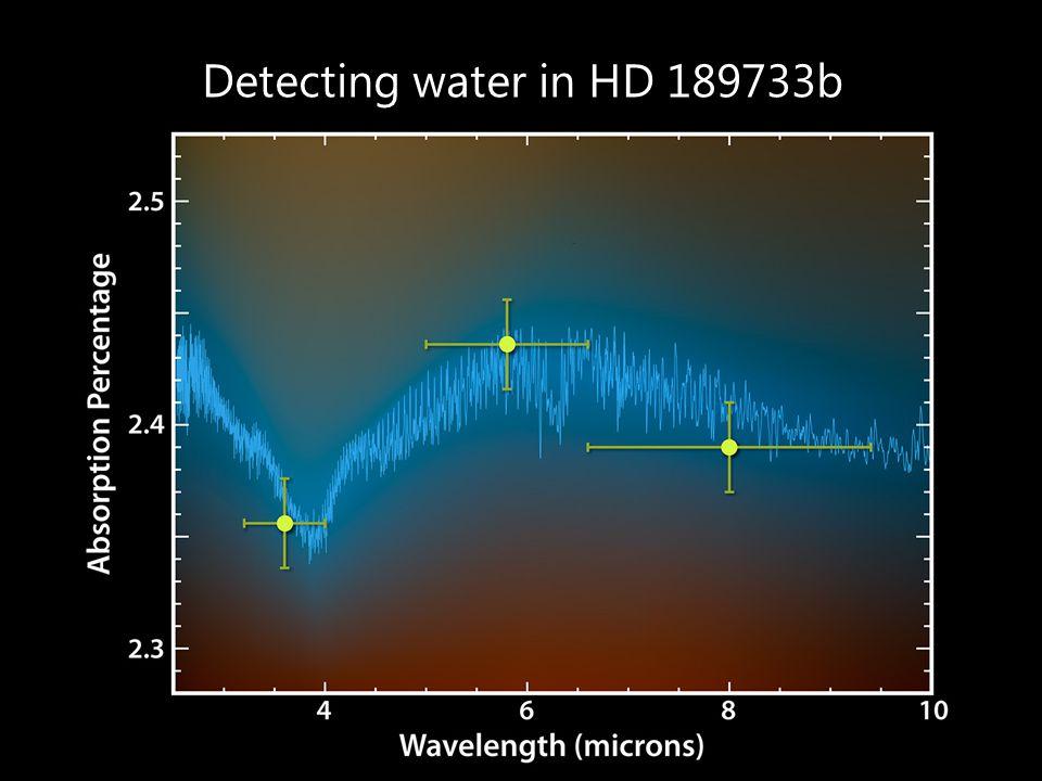 Detecting water in HD 189733b