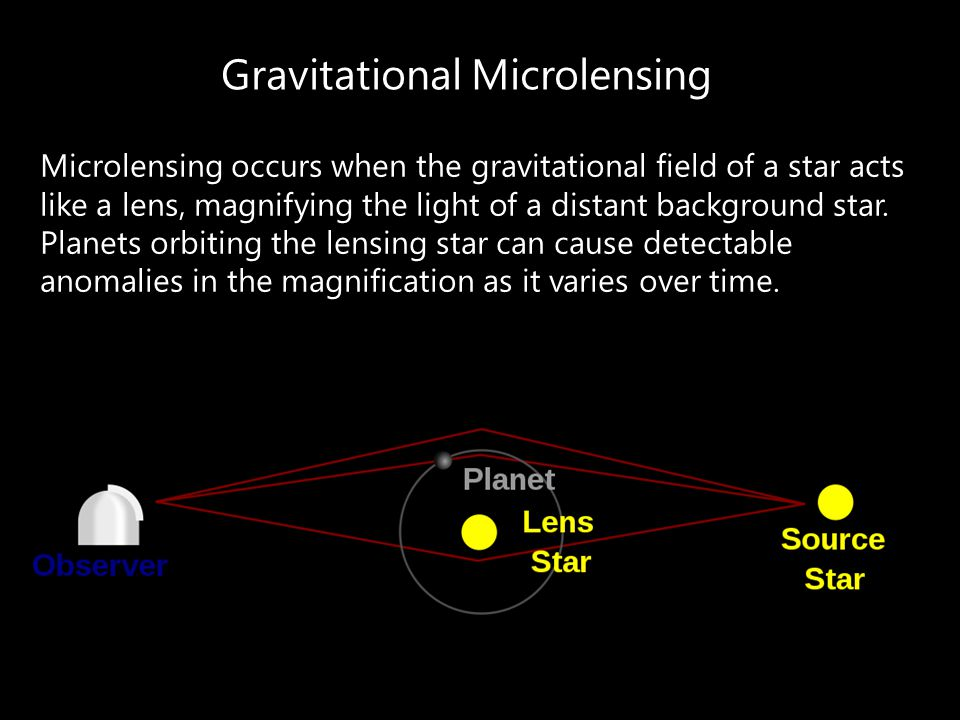 Gravitational Microlensing Microlensing occurs when the gravitational field of a star acts like a lens, magnifying the light of a distant background s