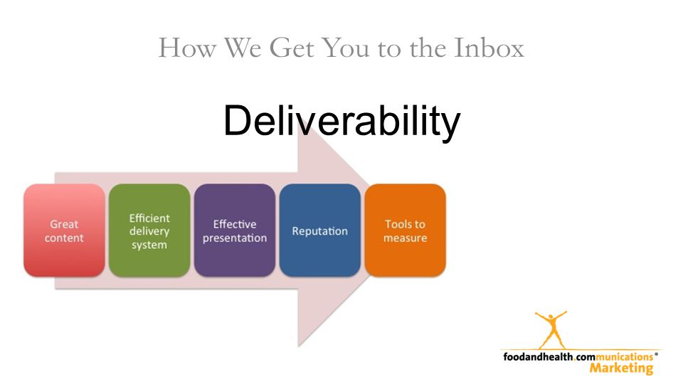 Deliverability How We Get You to the Inbox