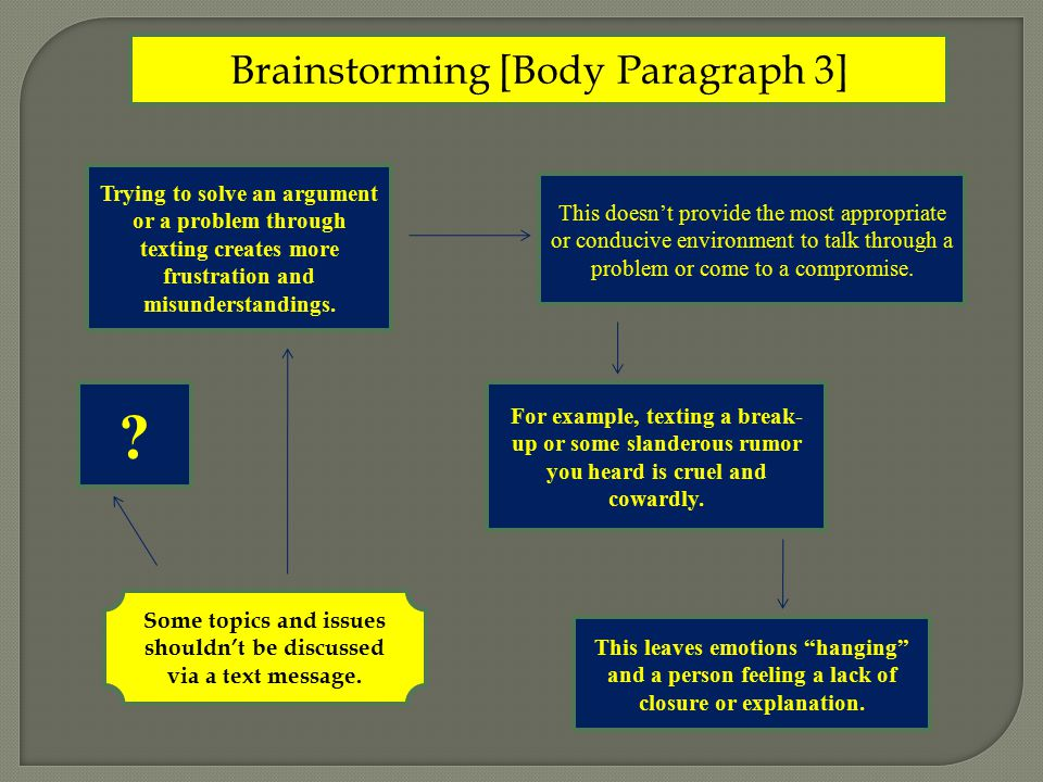 Brainstorming [Body Paragraph 3] Some topics and issues shouldn't be discussed via a text message. Trying to solve an argument or a problem through te